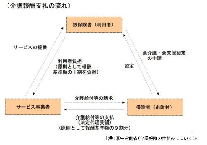介護報酬支払の流れ出典:厚生労働省(介護報酬の仕組みについて)